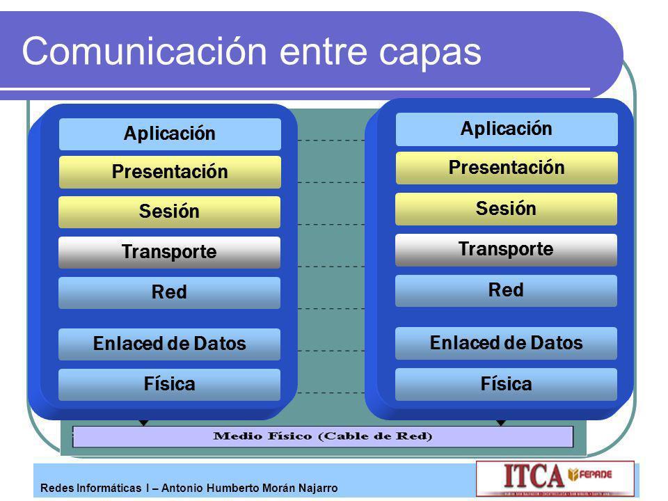 Redes Informáticas I – Antonio Humberto Morán Najarro Comunicación entre capas Red Transporte Presentación Aplicación Enlaced de Datos Física Sesión R