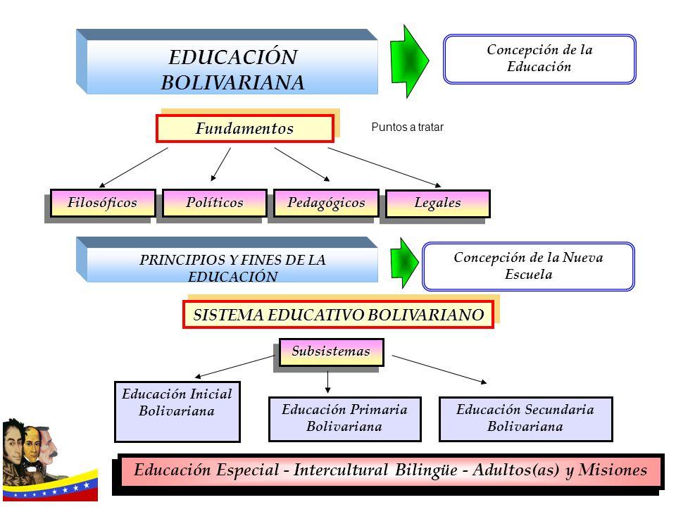 EDUCACIÓN BOLIVARIANA Concepción de la Educación Fundamentos Fundamentos FilosóficosFilosóficosPolíticosPolíticosPedagógicosPedagógicos LegalesLegales