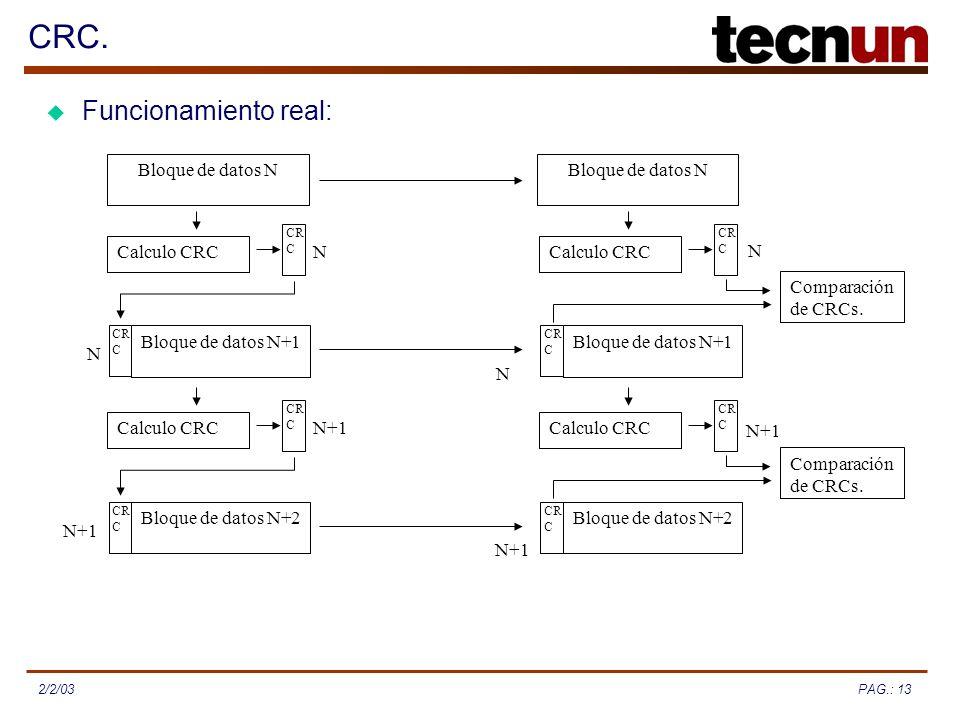 PAG.: 132/2/03 CRC. Funcionamiento real: Calculo CRC Bloque de datos N Calculo CRC Comparación de CRCs. Calculo CRC Comparación de CRCs. CR C N Bloque
