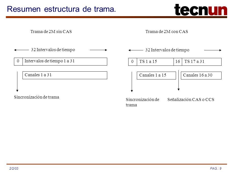 PAG.: 92/2/03 Resumen estructura de trama. 0Intervalos de tiempo 1 a 31 Canales 1 a 31 Sincronización de trama 32 Intervalos de tiempo Trama de 2M sin