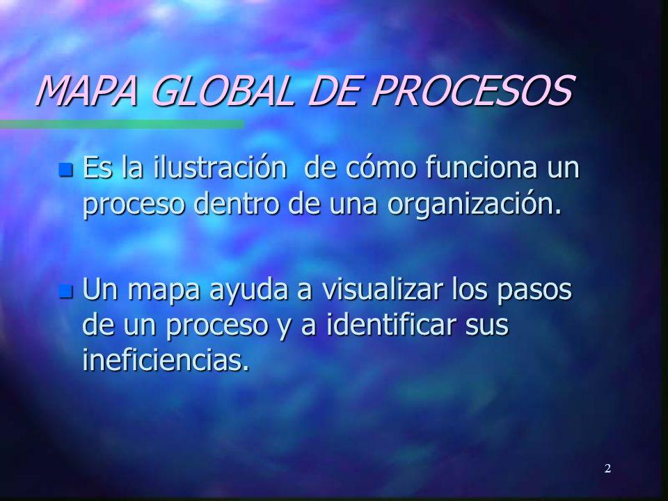 3 MAPA GLOBAL DE PROCESOS n En el mapa se deben identificar: n Los participantes del Proceso.