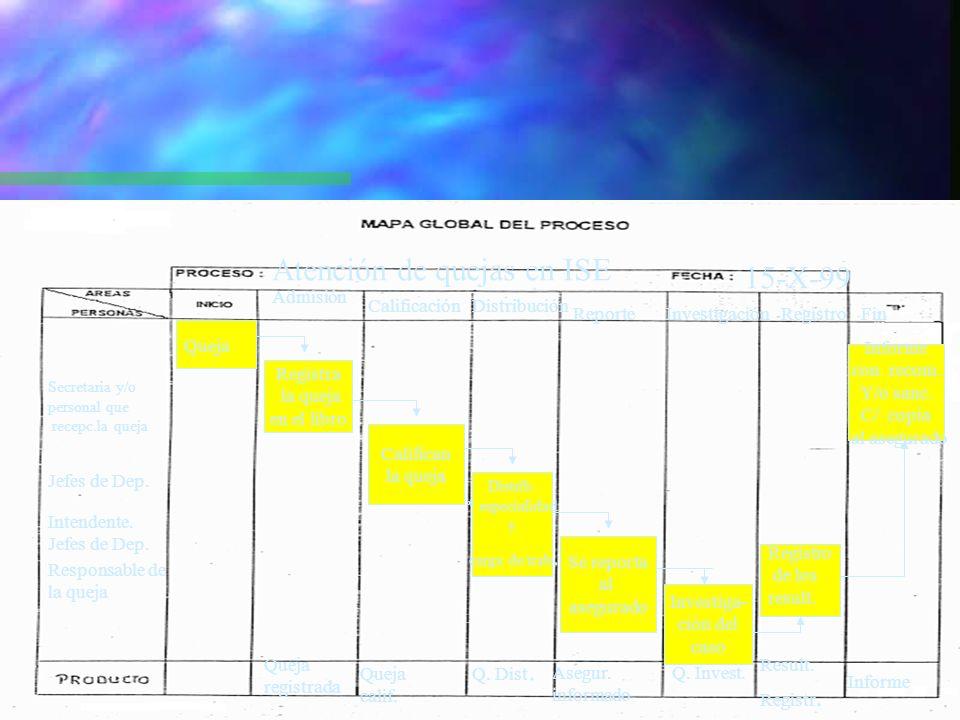 18 DIAGRAMA DE ANÁLISIS DE PROCESOS n Se identifican: n Las actividades que se dan en un proceso.
