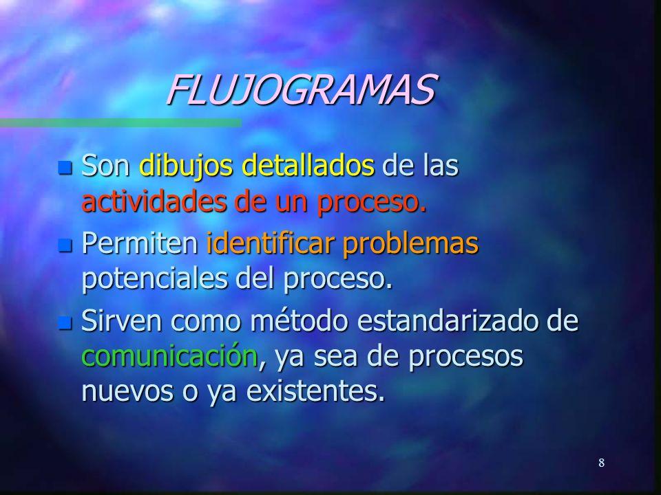 9 FLUJOGRAMAS n Los Flujogramas utilizan un conjunto estándar de símbolos, mostrando las actividades en secuencia y los puntos de decisión que ocurren en un proceso.