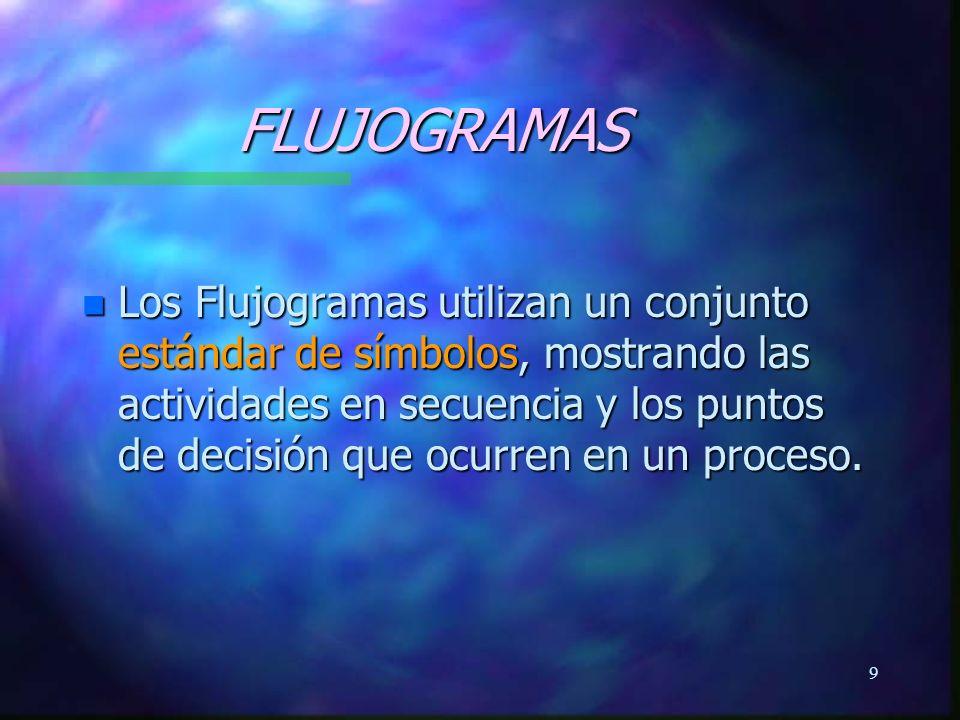 10 APLICACIONES DE LOS FLUJOGRAMAS n Sirven para identificar como se realiza una actividad existente.