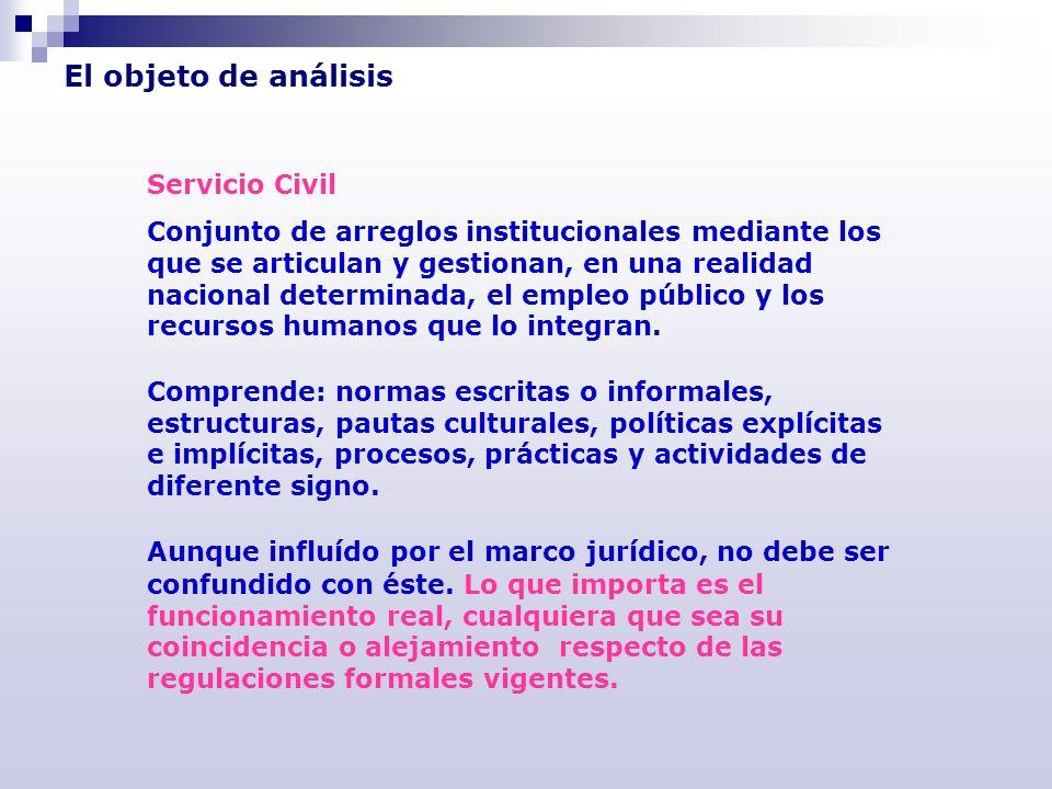 La metodología ANÁLISIS FUNCIONAL POR SUBSISTEMAS OBTENCIÓN DE LOS ÍNDICES EL PROCESO UN MODELO DE REFERENCIA Proceso de evaluación de un sistema de servicio civil Análisis de antecedentes.