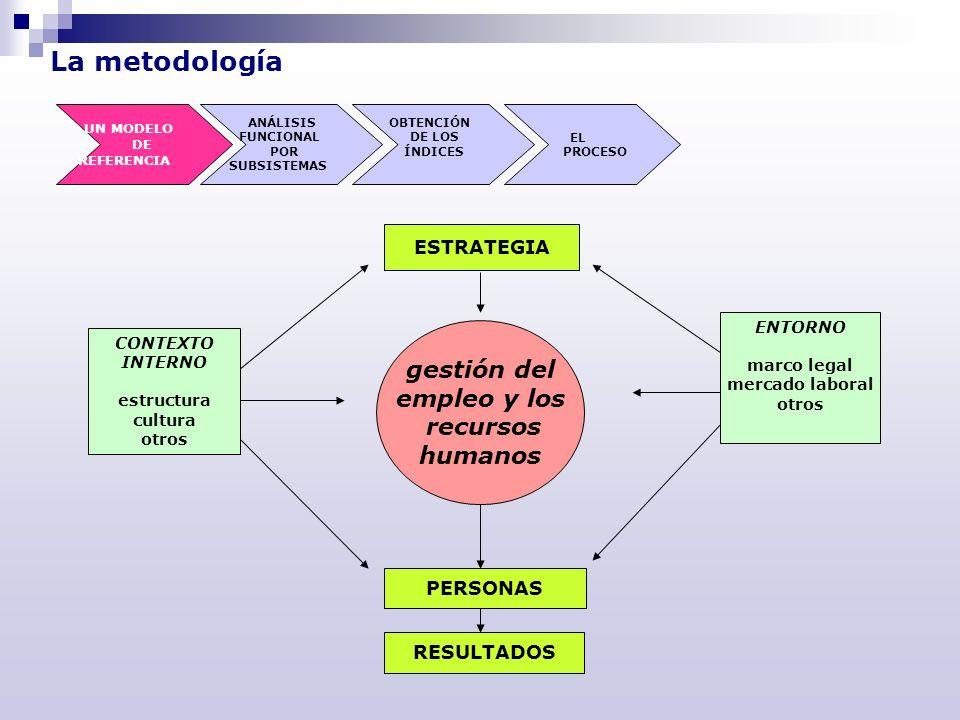 La metodología ANÁLISIS FUNCIONAL POR SUBSISTEMAS OBTENCIÓN DE LOS ÍNDICES EL PROCESO UN MODELO DE REFERENCIA Organización de la función de Recursos Humanos