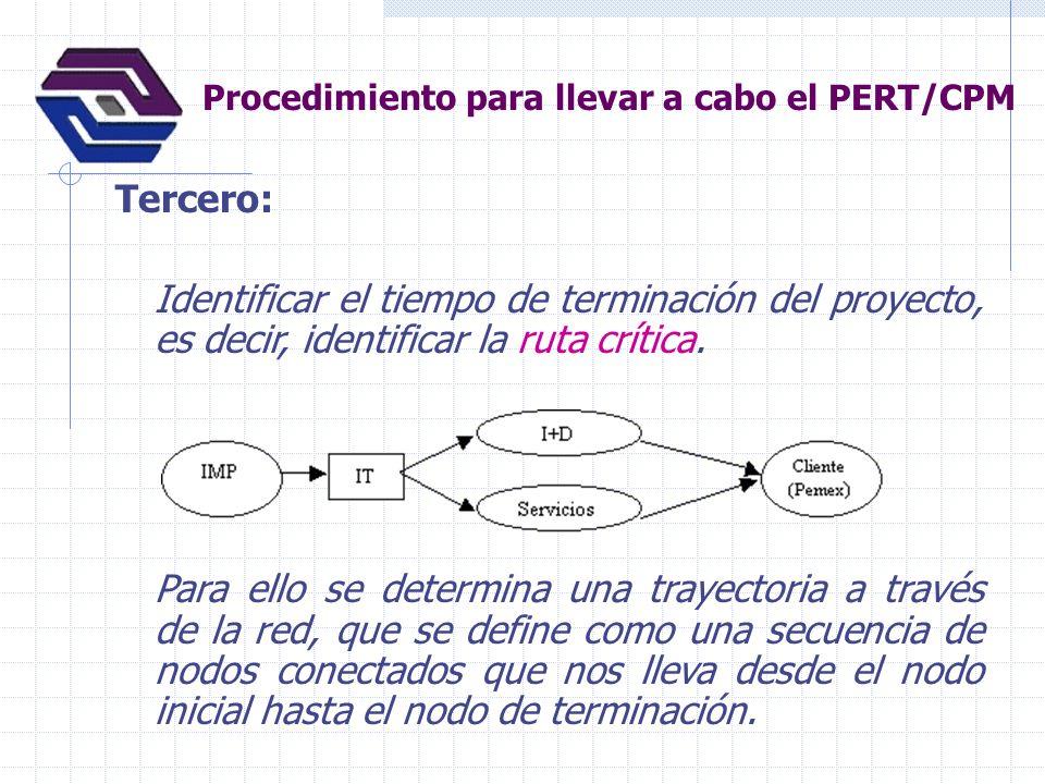 Procedimiento para llevar a cabo el PERT/CPM Tercero: Identificar el tiempo de terminación del proyecto, es decir, identificar la ruta crítica. Para e