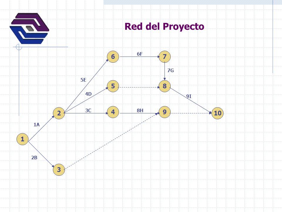 Red del Proyecto 1 2 3 4 6 5 7 8 9 10 1A 2B 5E 4D 3C 6F 7G 8H 9I