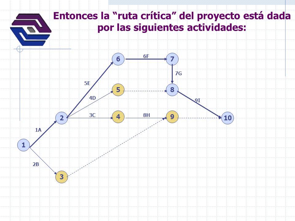 Entonces la ruta crítica del proyecto está dada por las siguientes actividades: 1 2 3 4 6 5 7 8 9 10 1A 2B 5E 4D 3C 6F 7G 8H 9I