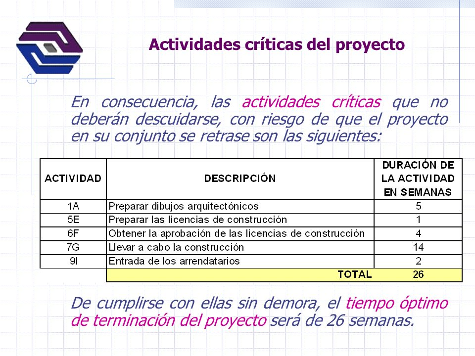 Actividades críticas del proyecto En consecuencia, las actividades críticas que no deberán descuidarse, con riesgo de que el proyecto en su conjunto s