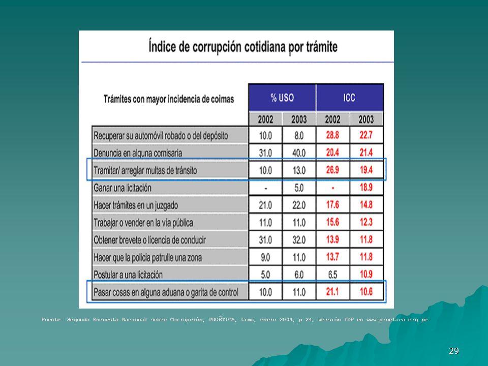 29 Fuente: Segunda Encuesta Nacional sobre Corrupción, PROĚTICA, Lima, enero 2004, p.24, versión PDF en www.proetica.org.pe.