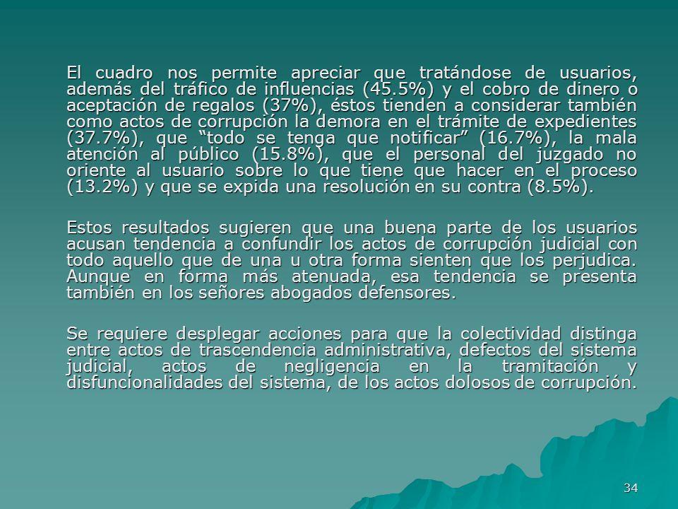 34 El cuadro nos permite apreciar que tratándose de usuarios, además del tráfico de influencias (45.5%) y el cobro de dinero o aceptación de regalos (