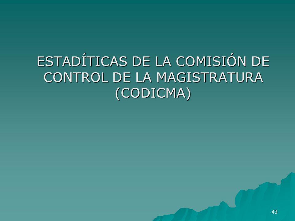 43 ESTADÍTICAS DE LA COMISIÓN DE CONTROL DE LA MAGISTRATURA (CODICMA)