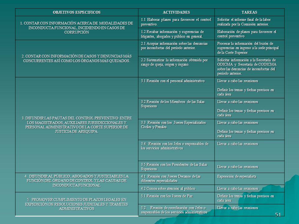 51 OBJETIVOS ESPECIFICOS ACTIVIDADESTAREAS 1. CONTAR CON INFORMACIÓN ACERCA DE MODALIDADES DE INCONDUCTA FUNCIONAL, INCIDIENDO EN CASOS DE CORRUPCIÓN