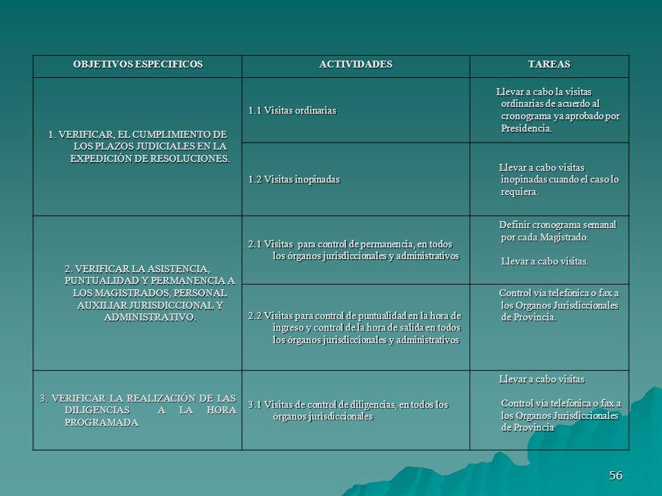 56 OBJETIVOS ESPECIFICOS ACTIVIDADESTAREAS 1. VERIFICAR, EL CUMPLIMIENTO DE LOS PLAZOS JUDICIALES EN LA EXPEDICIÓN DE RESOLUCIONES. 1.1 Visitas ordina