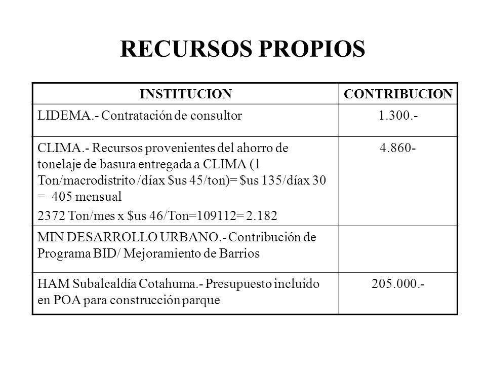 INSTITUCIONCONTRIBUCION LIDEMA.- Contratación de consultor1.300.- CLIMA.- Recursos provenientes del ahorro de tonelaje de basura entregada a CLIMA (1