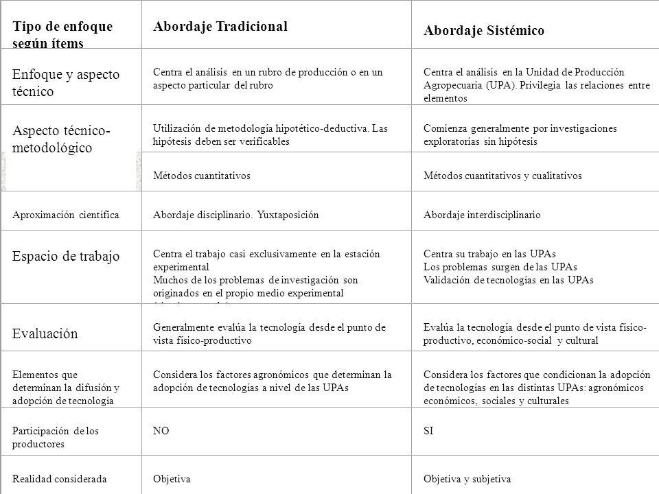 Tipo de enfoque según ítems Abordaje Tradicional Abordaje Sistémico Enfoque y aspecto técnico Centra el análisis en un rubro de producción o en un asp