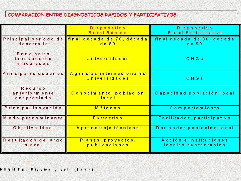 COMPARACION ENTRE DIAGNOSTICOS RAPIDOS Y PARTICIPATIVOS