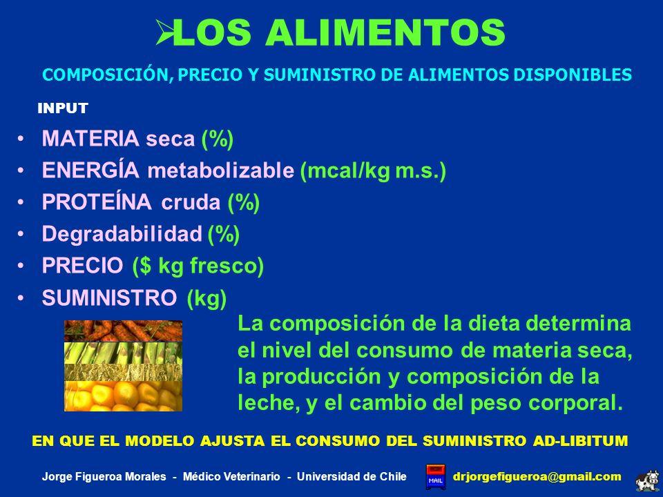 EXPERIMENTO 1 Jorge Figueroa Morales - Médico Veterinario - Universidad de Chile drjorgefigueroa @ gmail.com UTILIZADO PARA VALIDAR EL VALOR PREDICTIVO DEL MODELO Efecto de la concentración de proteína cruda y proteína no degradable sobre la producción y composición de la leche