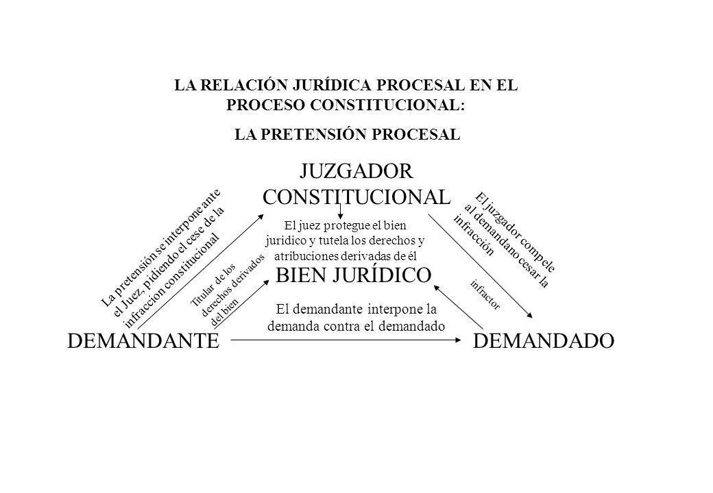 JUZGADOR CONSTITUCIONAL DEMANDANTEDEMANDADO BIEN JURÍDICO La pretensión se interpone ante el Juez, pidiendo el cese de la infraccion constitucional El