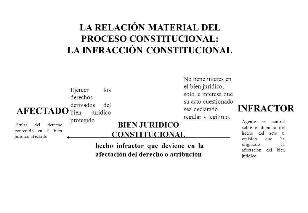 AFECTADO LA RELACIÓN MATERIAL DEL PROCESO CONSTITUCIONAL: LA INFRACCIÓN CONSTITUCIONAL INFRACTOR BIEN JURIDICO CONSTITUCIONAL Ejercer los derechos der