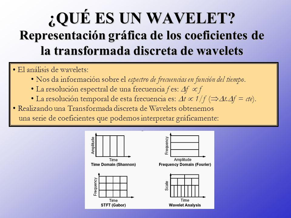 ¿QUÉ ES UN WAVELET? Representación gráfica de los coeficientes de la transformada discreta de wavelets El análisis de wavelets: Nos da información sob