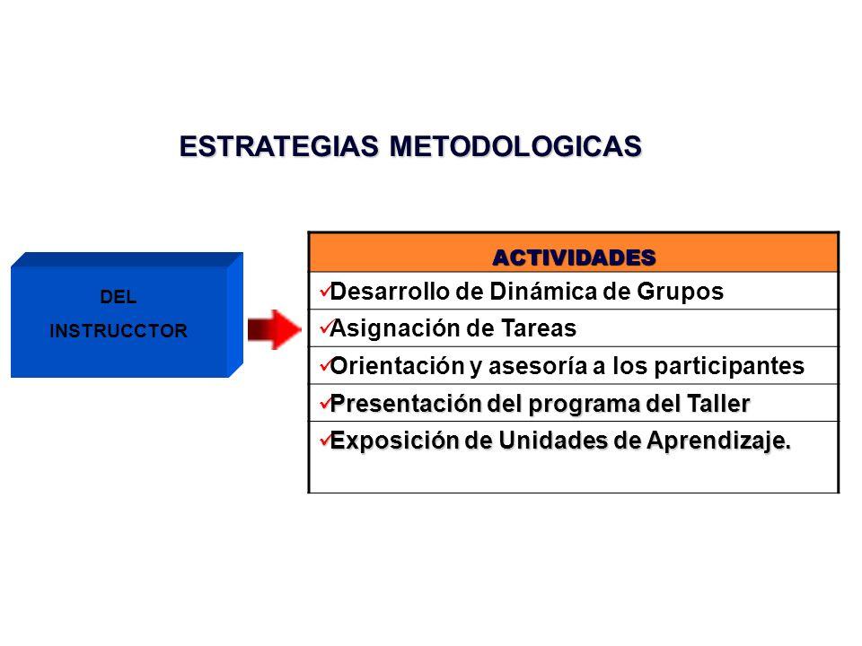 ESTRATEGIAS METODOLOGICAS ACTIVIDADES El participante dictará una micro clase introductoria no planificada.