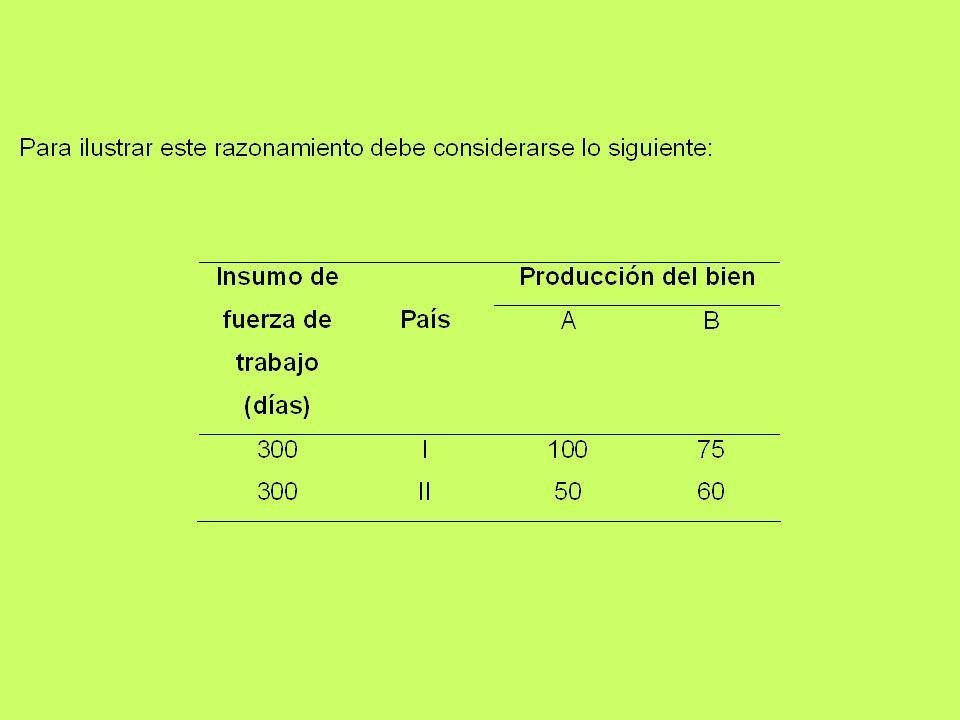 Claramente se puede observar que con la misma cantidad de trabajo cada país produce cantidades diferentes de ambos bienes, en este sentido, el país I tiene una ventaja absoluta en la producción de ambas mercancías, pero una ventaja relativa mayor en la producción del bien A (2 a 1 de A, comparado con 5 a 4 de B).