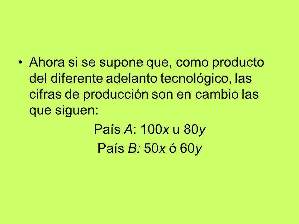 Ahora si se supone que, como producto del diferente adelanto tecnológico, las cifras de producción son en cambio las que siguen: País A: 100x u 80y Pa