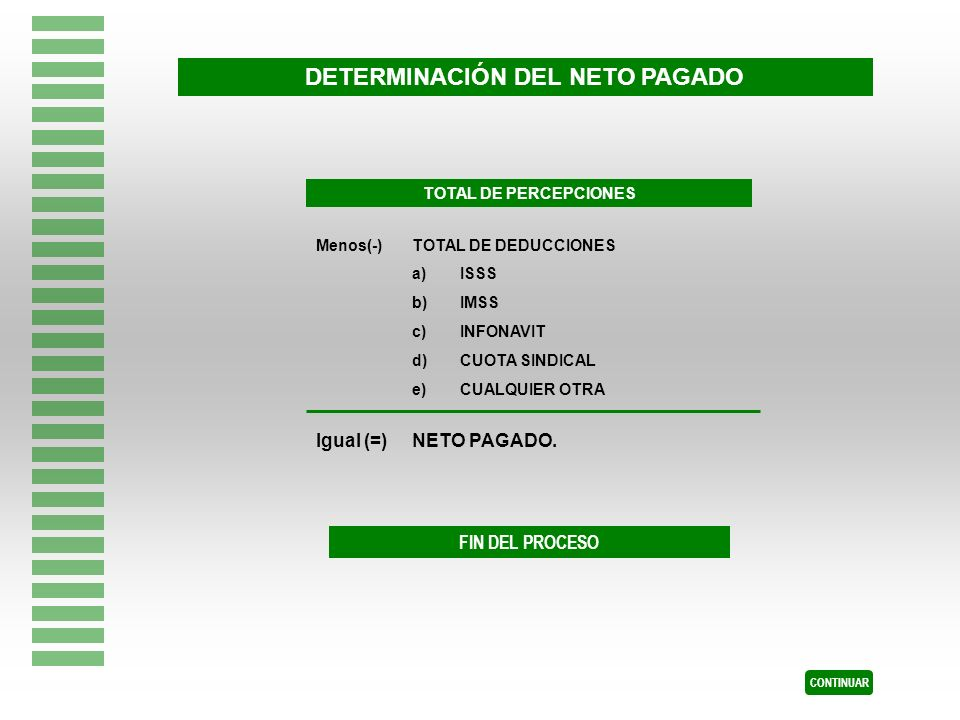 DETERMINACIÓN DEL NETO PAGADO TOTAL DE PERCEPCIONES Menos(-)TOTAL DE DEDUCCIONES a)ISSS b)IMSS c)INFONAVIT d)CUOTA SINDICAL e)CUALQUIER OTRA Igual (=)
