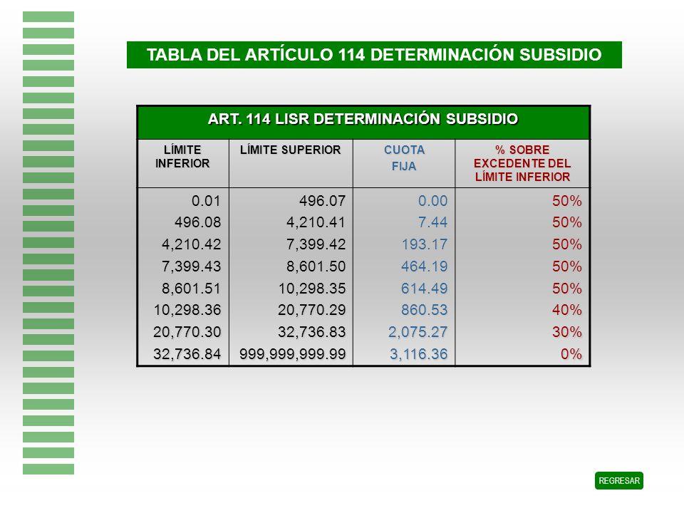 TABLA DEL ARTÍCULO 114 DETERMINACIÓN SUBSIDIO REGRESAR ART. 114 LISR DETERMINACIÓN SUBSIDIO LÍMITE INFERIOR LÍMITE SUPERIOR CUOTAFIJA % SOBRE EXCEDENT