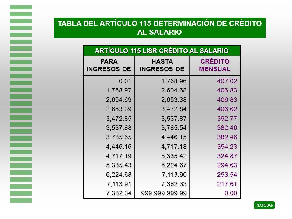 TABLA DEL ARTÍCULO 115 DETERMINACIÓN DE CRÉDITO AL SALARIO REGRESAR ARTÍCULO 115 LISR CRÉDITO AL SALARIO PARA INGRESOS DE HASTA INGRESOS DE CRÉDITO ME