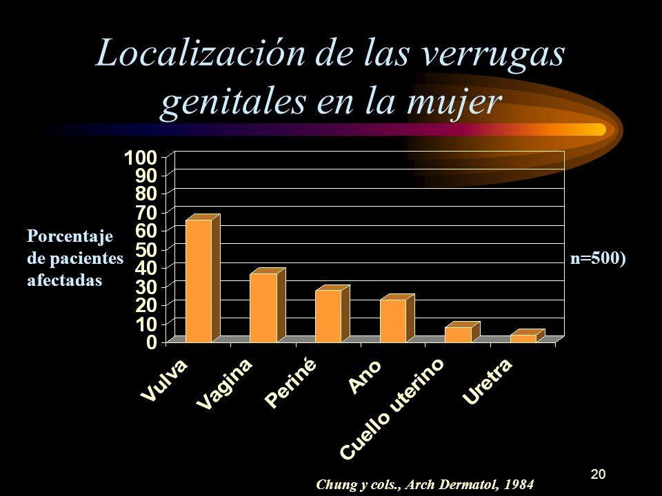 19 Prevalencia estimada de la infección genital por VPH en los Estados Unidos Verrugas genitales Infección subclínica detectada con elcolposcopio Infe