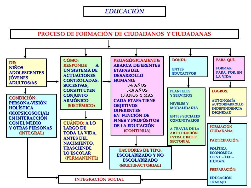 EDUCACIÓN PROCESO DE FORMACIÓN DE CIUDADANOS Y CIUDADANAS DE:NIÑOSADOLESCENTESJÓVENESADULTOS/AS CONDICIÓN:PERSONA-VISIÓNHOLÍSTICA(BIOPSICOSOCIAL) EN I