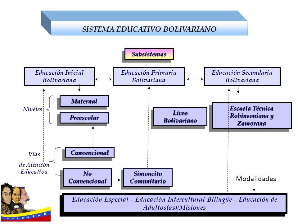 SubsistemasSubsistemas Educación Inicial Bolivariana Educación Primaria Bolivariana Educación Secundaria Bolivariana Niveles MaternalMaternal Preescol