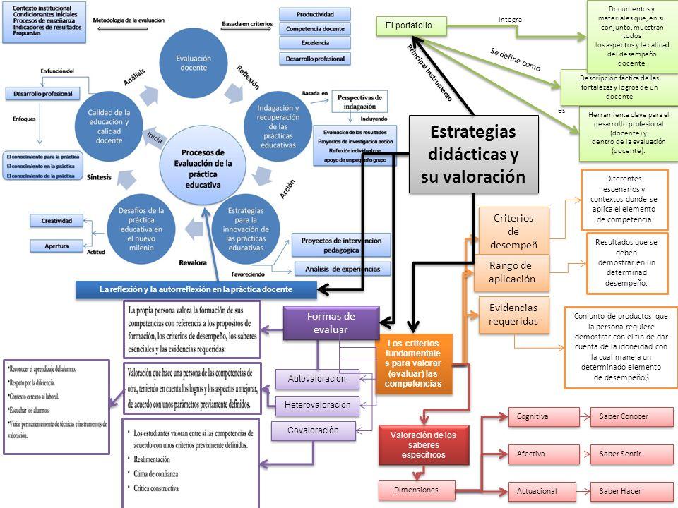 El portafolio Herramienta clave para el desarrollo profesional (docente) y dentro de la evaluación (docente). Herramienta clave para el desarrollo pro