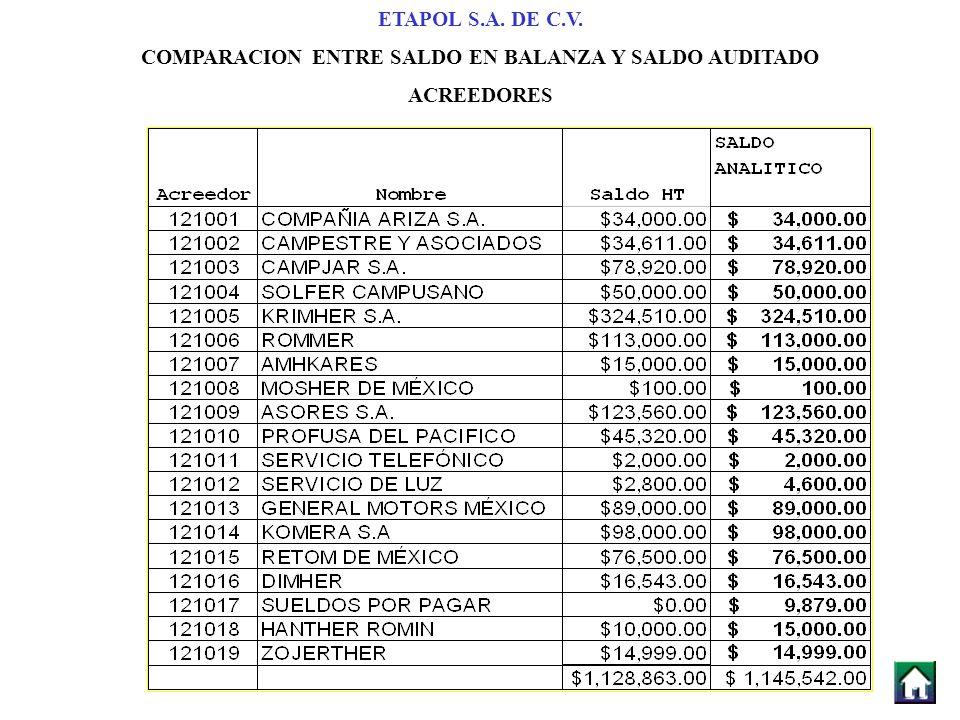 ETAPOL S.A. DE C.V. COMPARACION ENTRE SALDO EN BALANZA Y SALDO AUDITADO ACREEDORES
