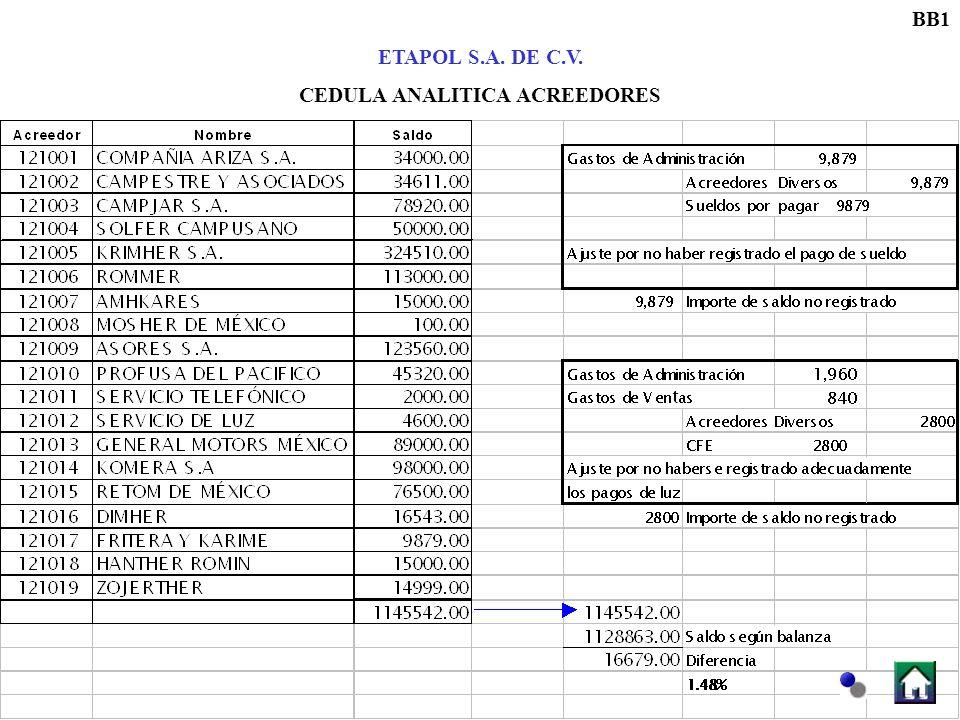 BB1 ETAPOL S.A. DE C.V. CEDULA ANALITICA ACREEDORES