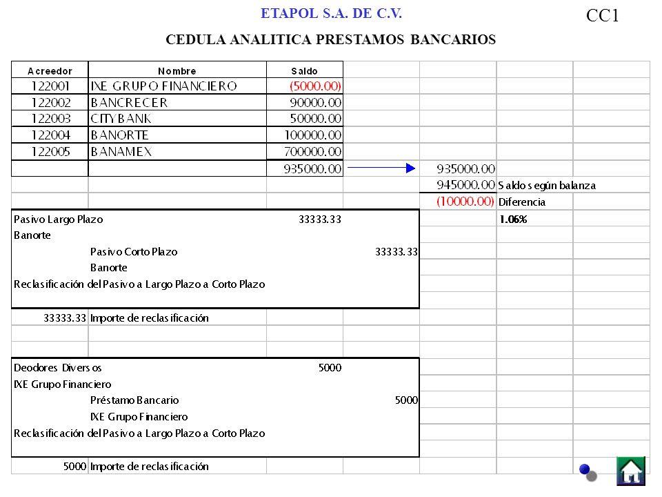 ETAPOL S.A. DE C.V. CEDULA ANALITICA PRESTAMOS BANCARIOS CC1