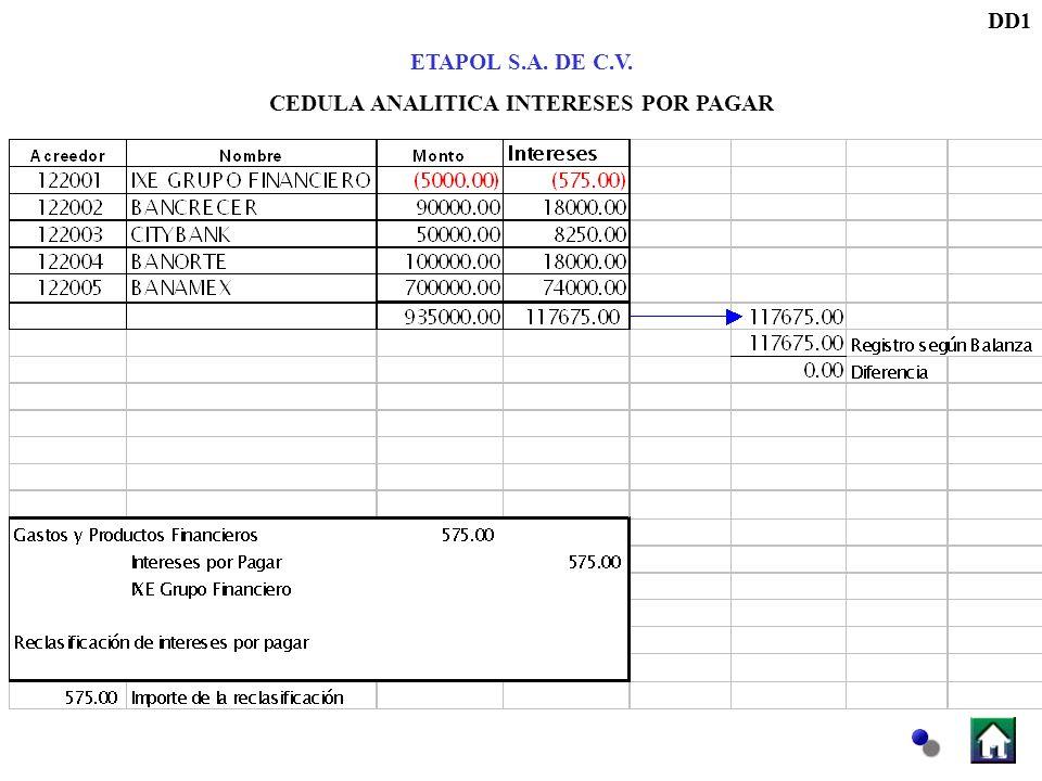 DD1 ETAPOL S.A. DE C.V. CEDULA ANALITICA INTERESES POR PAGAR
