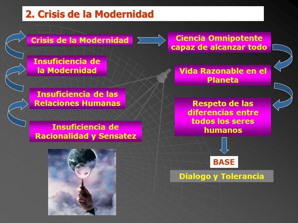 2. Crisis de la Modernidad Insuficiencia de Racionalidad y Sensatez Crisis de la Modernidad Insuficiencia de la Modernidad Insuficiencia de las Relaci