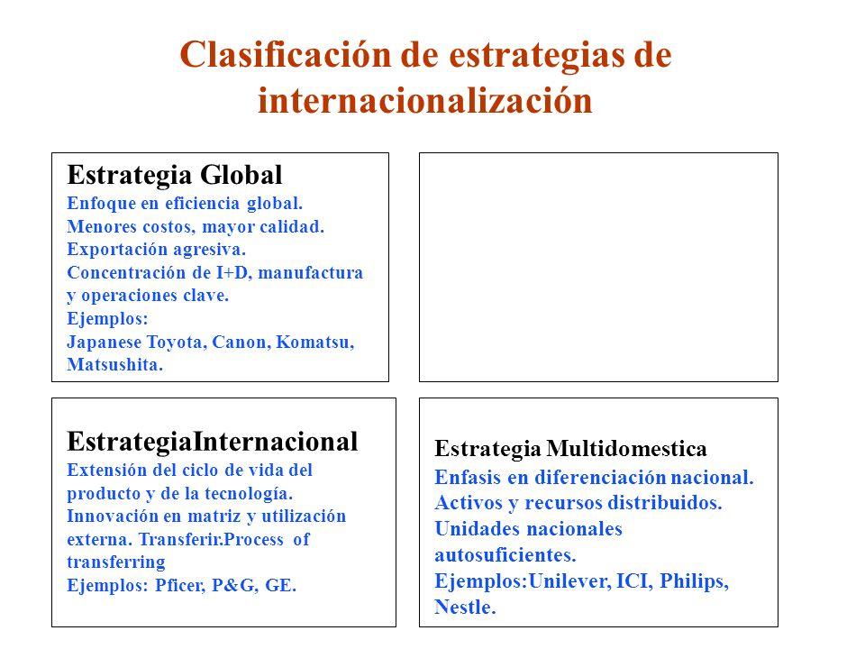 Estrategia Multinacional Enfasis en diferenciación nacional. Activos y recursos distribuidos. Unidades nacionales autosuficientes. Ejemplos:Unilever,