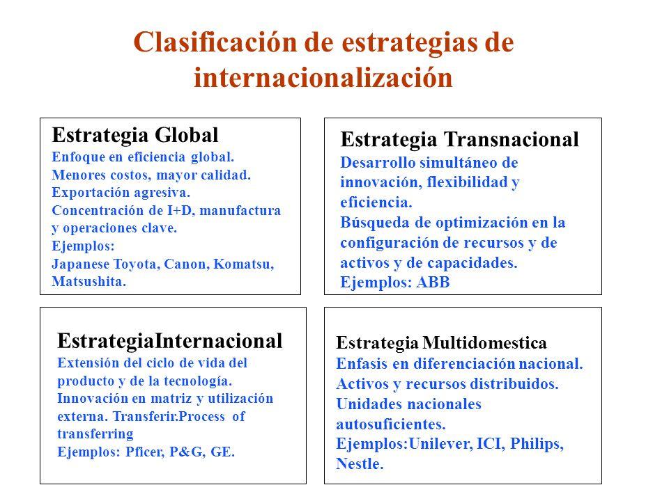 Estrategia Global Enfoque en eficiencia global. Menores costos, mayor calidad. Exportación agresiva. Concentración de I+D, manufactura y operaciones c