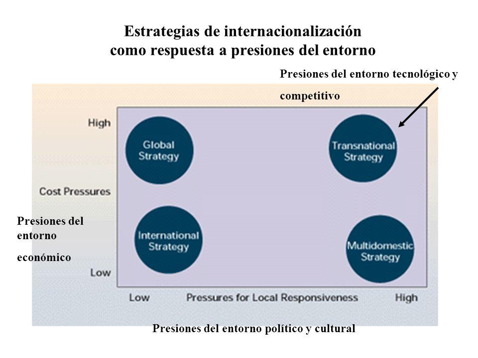 Estrategias de internacionalización como respuesta a presiones del entorno Presiones del entorno económico Presiones del entorno político y cultural Presiones del entorno tecnológico y competitivo