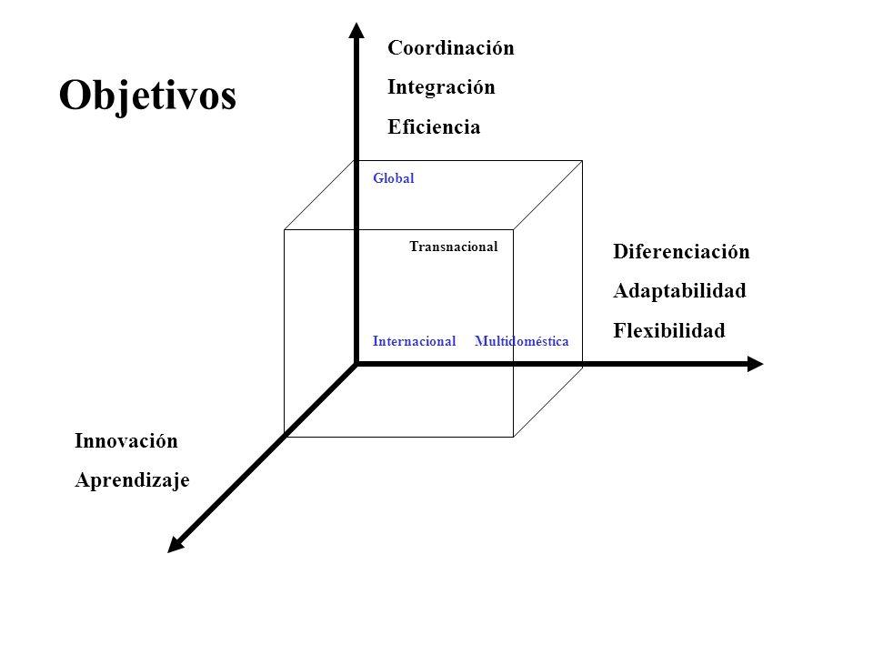 Coordinación Integración Eficiencia Diferenciación Adaptabilidad Flexibilidad Innovación Aprendizaje InternacionalMultidoméstica Global Transnacional Objetivos