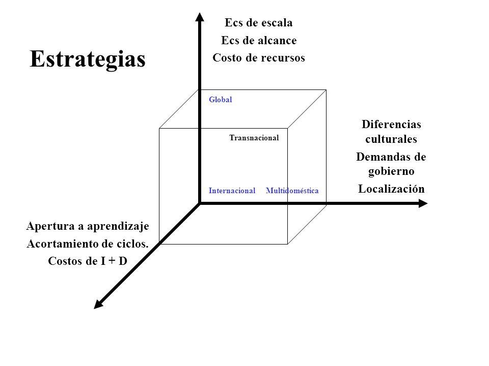 Ecs de escala Ecs de alcance Costo de recursos Diferencias culturales Demandas de gobierno Localización Apertura a aprendizaje Acortamiento de ciclos.