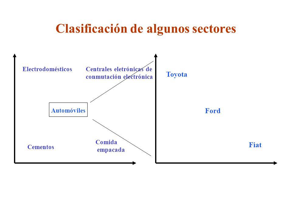 Clasificación de algunos sectores ElectrodomésticosCentrales eletrónicas de conmutación electrónica Automóviles Cementos Comida empacada Toyota Ford Fiat