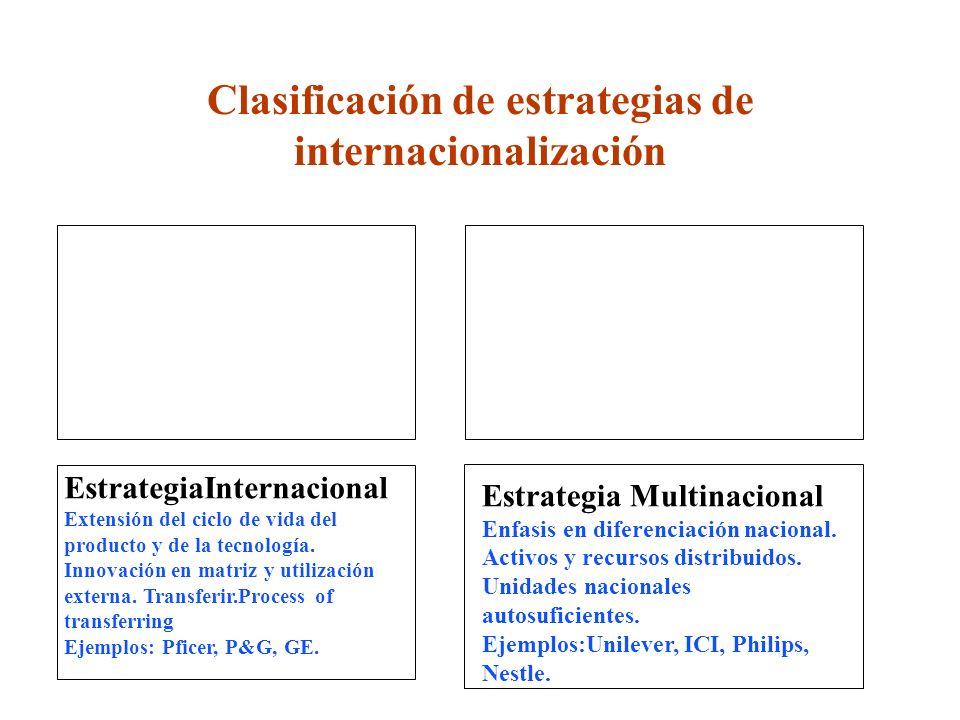 Clasificación de estrategias de internacionalización EstrategiaInternacional Extensión del ciclo de vida del producto y de la tecnología. Innovación e