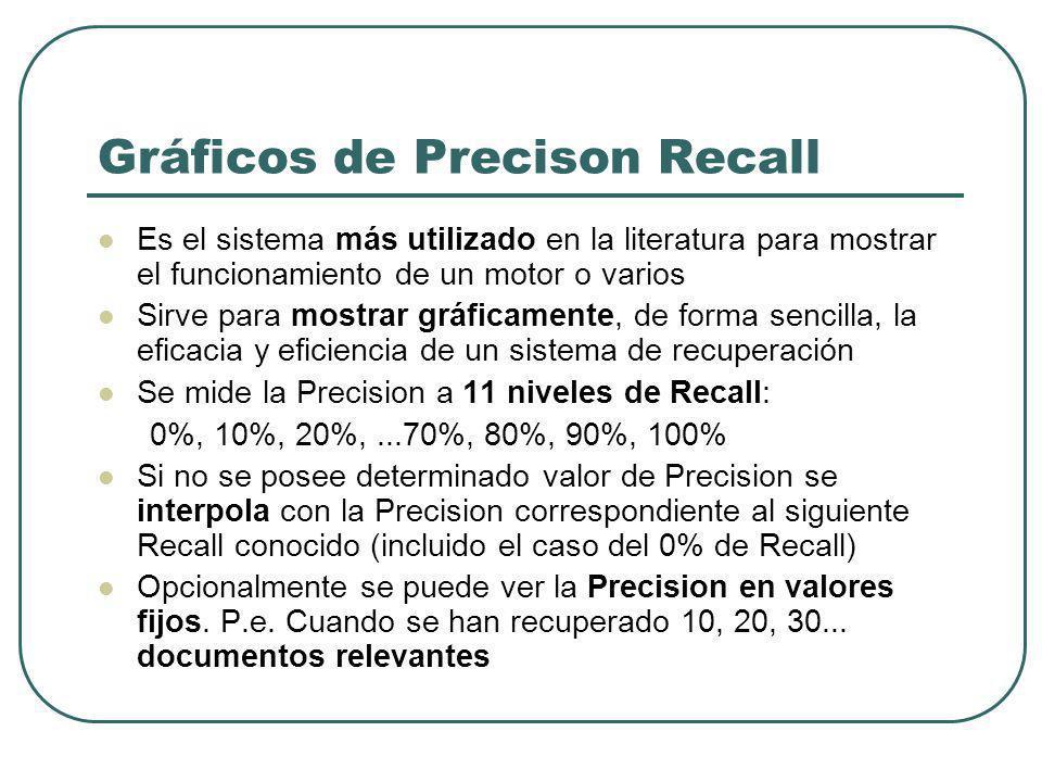 Gráficos de Precison Recall Es el sistema más utilizado en la literatura para mostrar el funcionamiento de un motor o varios Sirve para mostrar gráficamente, de forma sencilla, la eficacia y eficiencia de un sistema de recuperación Se mide la Precision a 11 niveles de Recall: 0%, 10%, 20%,...70%, 80%, 90%, 100% Si no se posee determinado valor de Precision se interpola con la Precision correspondiente al siguiente Recall conocido (incluido el caso del 0% de Recall) Opcionalmente se puede ver la Precision en valores fijos.