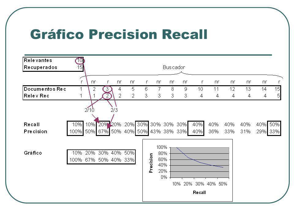 Gráfico Precision Recall